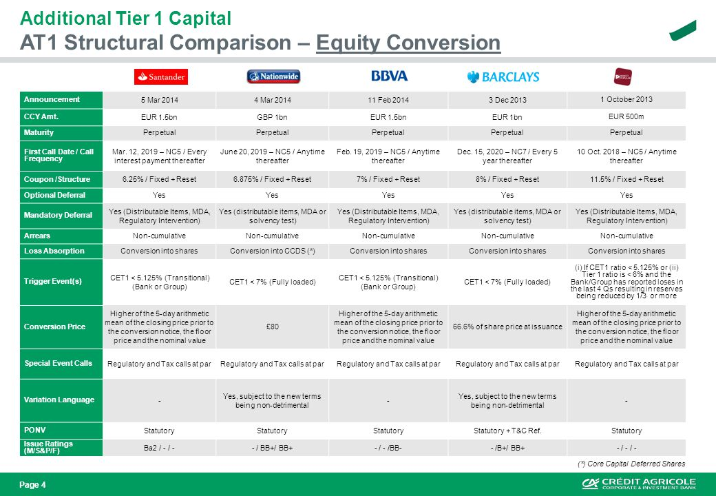 Page 5 AT1 Structural Comparison – Temporary W/D Additional Tier 1 Capital Announcement 12 Mar 20145 Mar 201415 Jan 2014 11 December 201329 August 2013 CCY Amt.