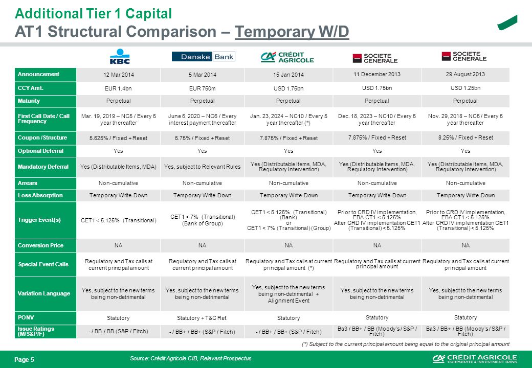 Page 5 AT1 Structural Comparison – Temporary W/D Additional Tier 1 Capital Announcement 12 Mar 20145 Mar 201415 Jan 2014 11 December 201329 August 201
