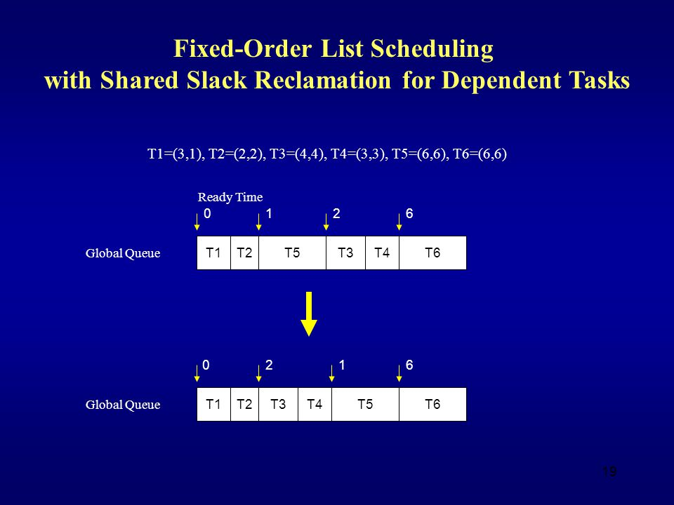 19 Ready Time T1T2T3T4T6T5 0126 T1=(3,1), T2=(2,2), T3=(4,4), T4=(3,3), T5=(6,6), T6=(6,6) Fixed-Order List Scheduling with Shared Slack Reclamation for Dependent Tasks Global Queue T1T2T3T4T6T5 0216 Global Queue