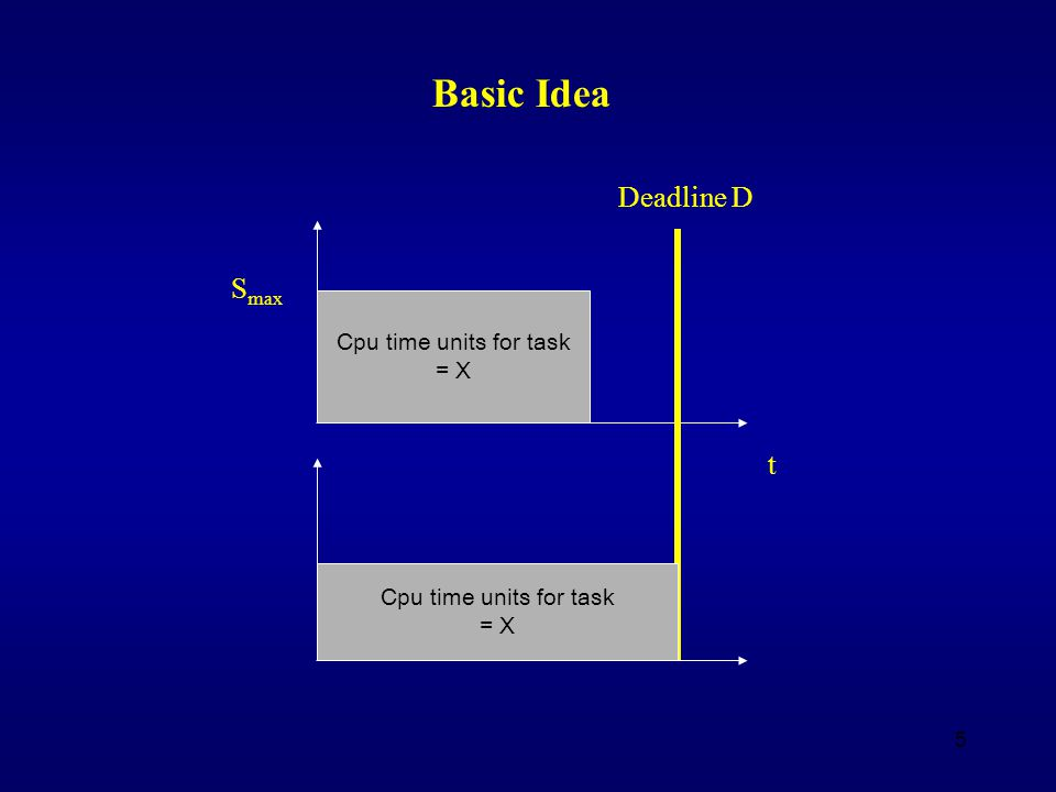 5 Basic Idea Deadline D Cpu time units for task = X S max Cpu time units for task = X t