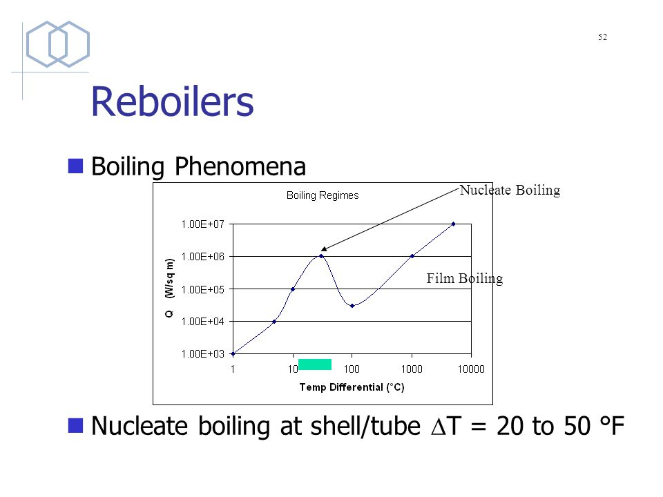 Reboilers Boiling Phenomena Nucleate boiling at shell/tube  T = 20 to 50 °F Nucleate Boiling Film Boiling 52