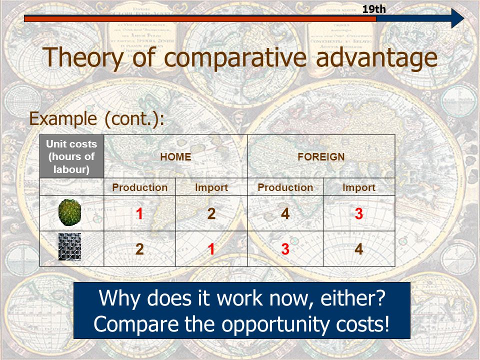 Theory of comparative advantage Example: Unit costs (hours of labour) HOMEFOREIGN 14 23 How does it work now.