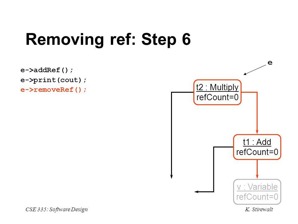 K. Stirewalt CSE 335: Software Design Removing ref: Step 6 e->addRef(); e->print(cout); e->removeRef(); v : Variable refCount=0 t1 : Add refCount=0 t2