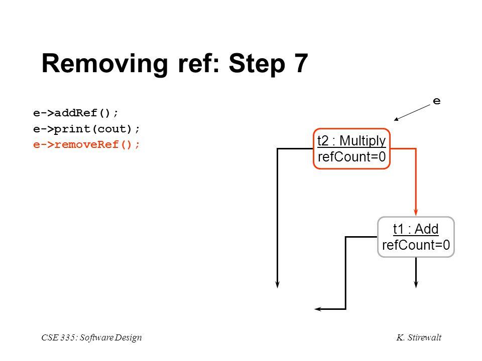 K. Stirewalt CSE 335: Software Design Removing ref: Step 7 e->addRef(); e->print(cout); e->removeRef(); t1 : Add refCount=0 t2 : Multiply refCount=0 e
