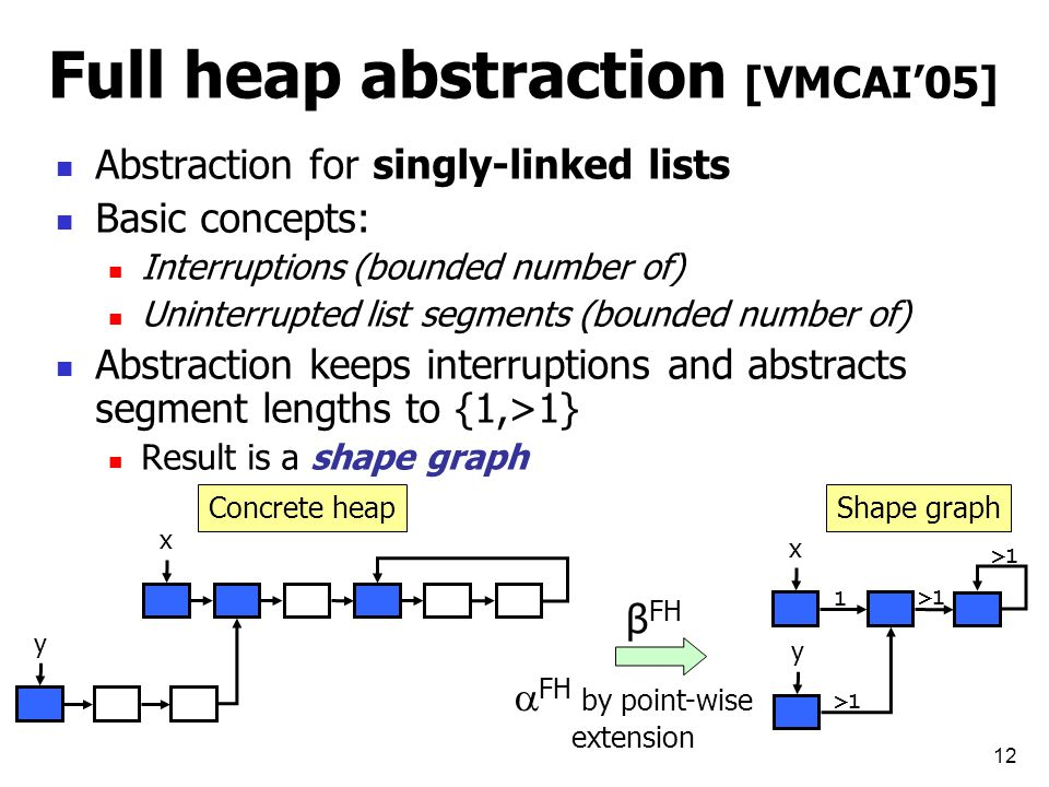 12 Full heap abstraction [VMCAI'05] Abstraction for singly-linked lists Basic concepts: Interruptions (bounded number of) Uninterrupted list segments (bounded number of) Abstraction keeps interruptions and abstracts segment lengths to {1,>1} Result is a shape graph x y Concrete heap x y 1 >1 Shape graph β FH  FH by point-wise extension