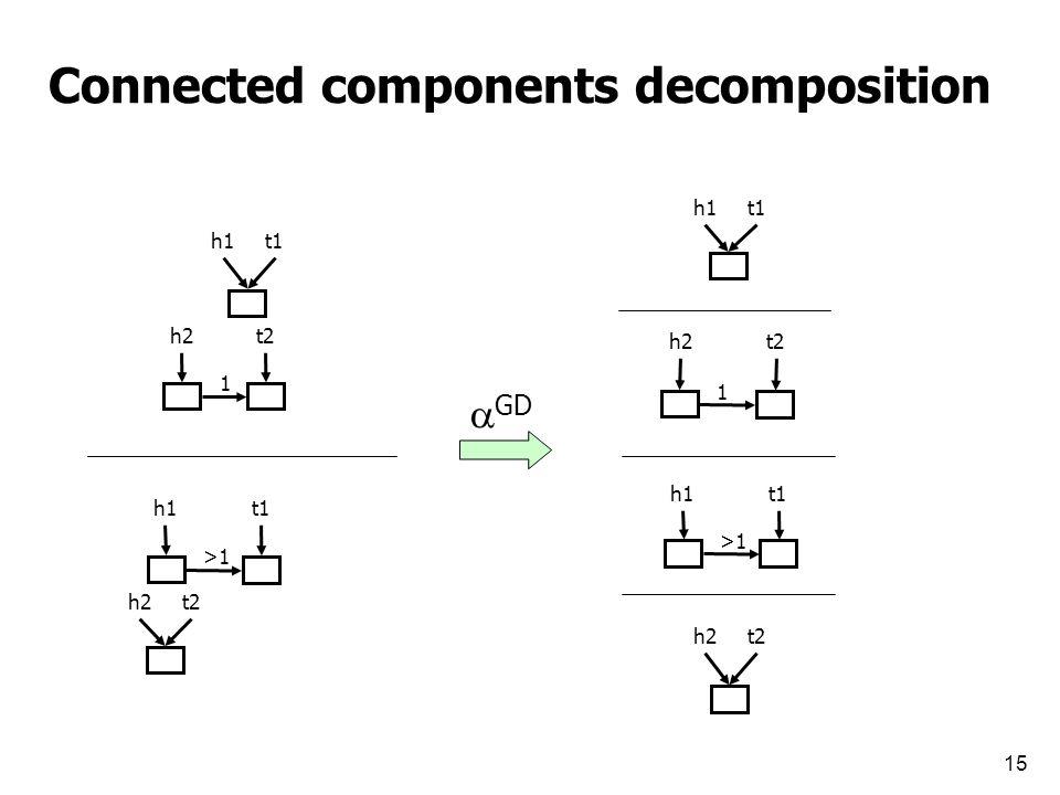 15 Connected components decomposition 1 h2t2 h1t1 h1 >1 t1 h2t2  GD h1t1 h2 1 t2 h1 >1 t1 h2t2