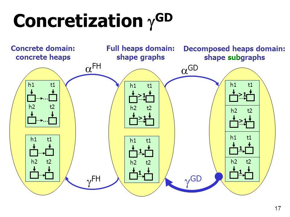 17 Concretization  GD h1t1... h2t2...