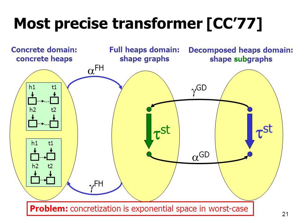 21 Most precise transformer [CC'77] h1t1... h2t2...