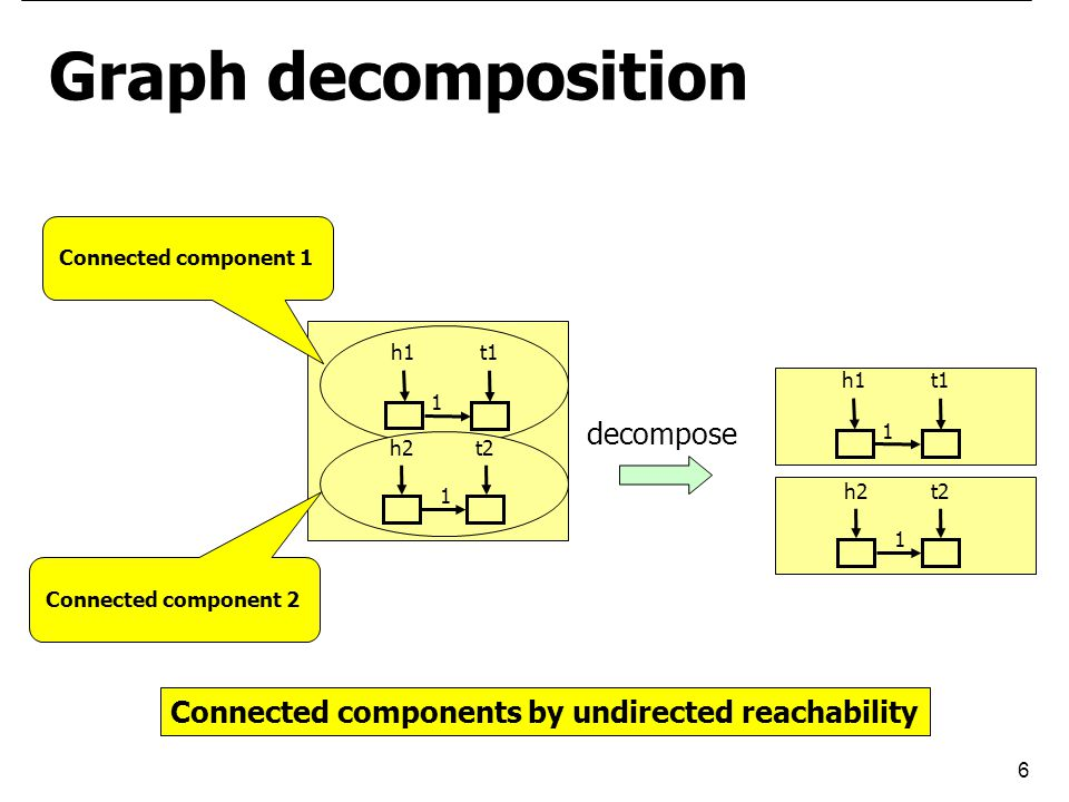 6 Connected component 1 Connected component 2 Graph decomposition 1 h2t2 1 h1t1 Connected components by undirected reachability 1 h2t2 1 h1t1 decompose