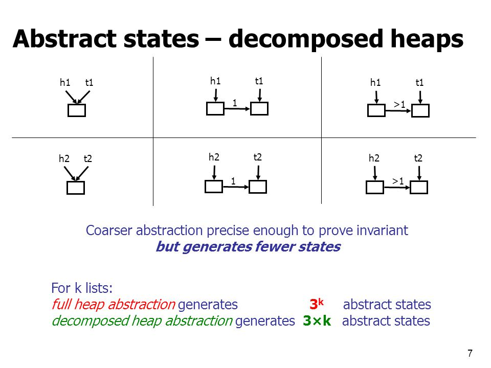 7 Abstract states – decomposed heaps h1t1 h1 1 t1 h1 >1 t1 h2t2 h2 1 t2 h2 >1 t2 For k lists: full heap abstraction generates 3 k abstract states decomposed heap abstraction generates 3×k abstract states Coarser abstraction precise enough to prove invariant but generates fewer states