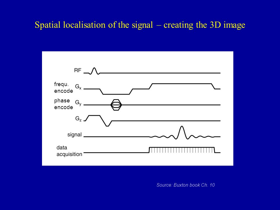 Spatial localisation of the signal – creating the 3D image frequ. encode phase encode Source: Buxton book Ch. 10