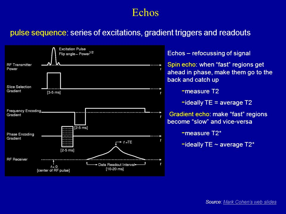 """Echos Source: Mark Cohen's web slidesMark Cohen's web slides Echos – refocussing of signal Spin echo: when """"fast"""" regions get ahead in phase, make the"""