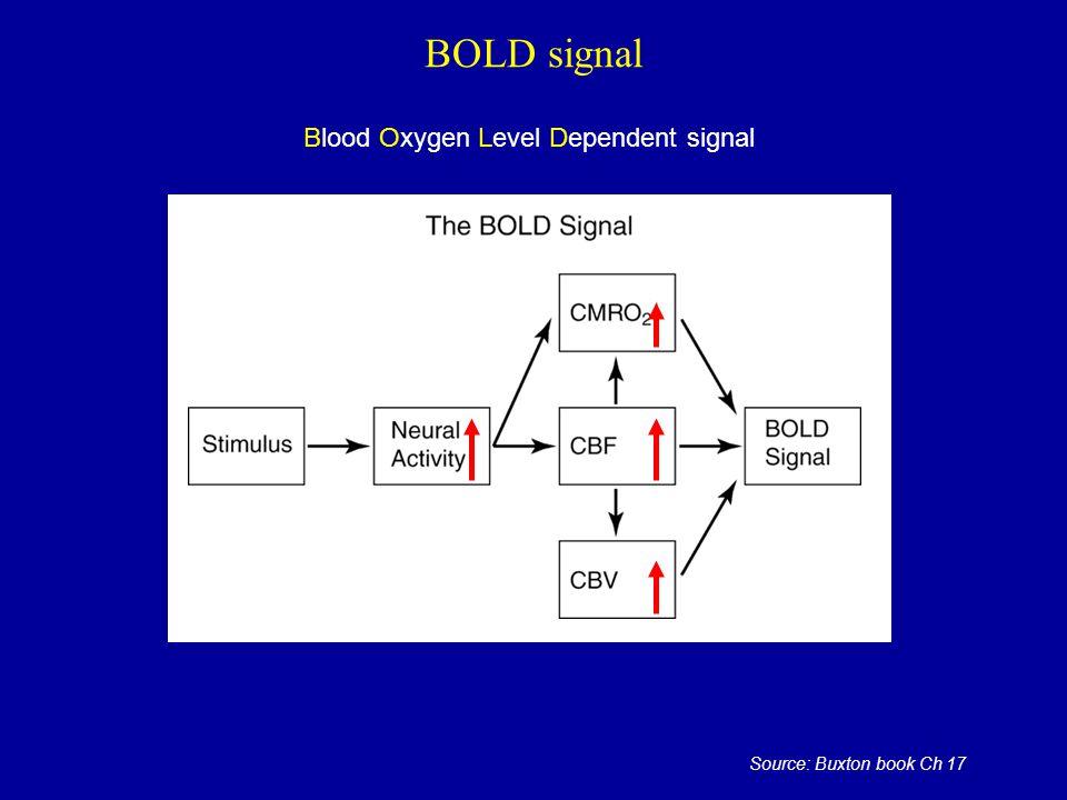 BOLD signal Source: Buxton book Ch 17 Blood Oxygen Level Dependent signal