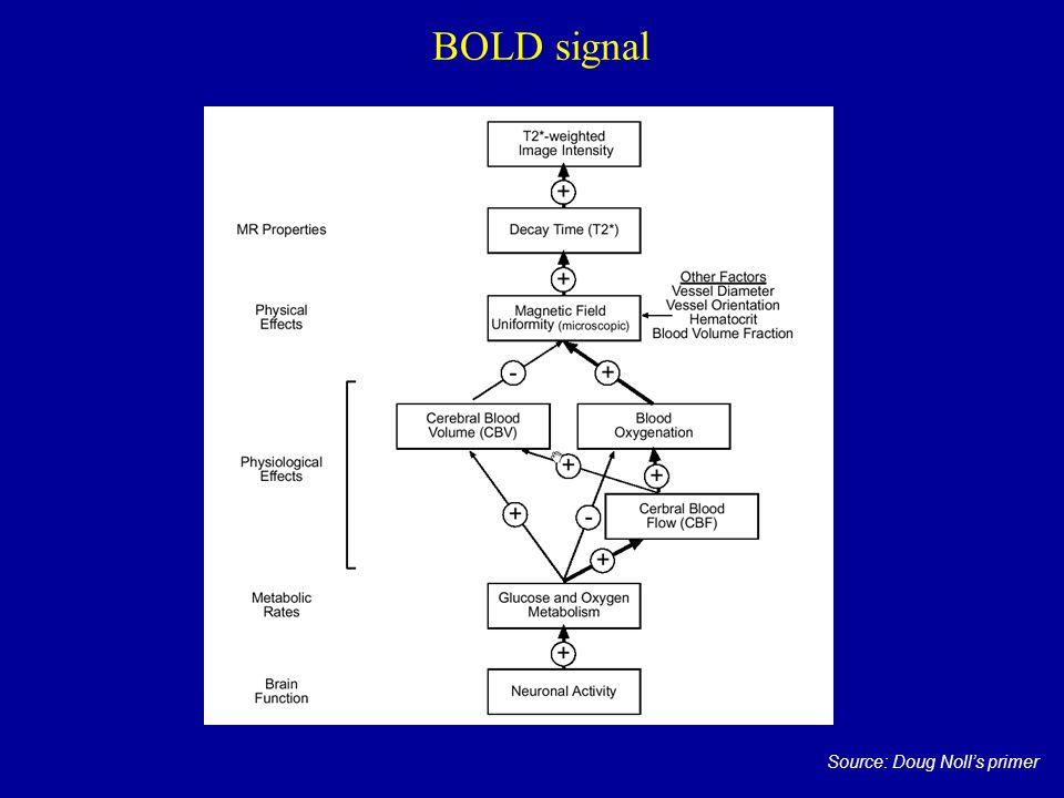 BOLD signal Source: Doug Noll's primer