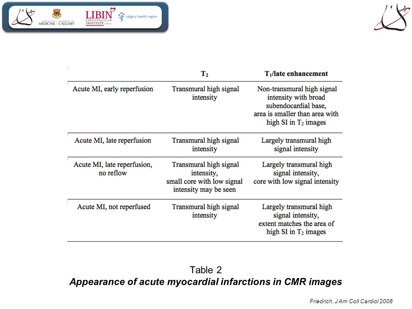 Friedrich, J Am Coll Cardiol 2008 Table 2 Appearance of acute myocardial infarctions in CMR images