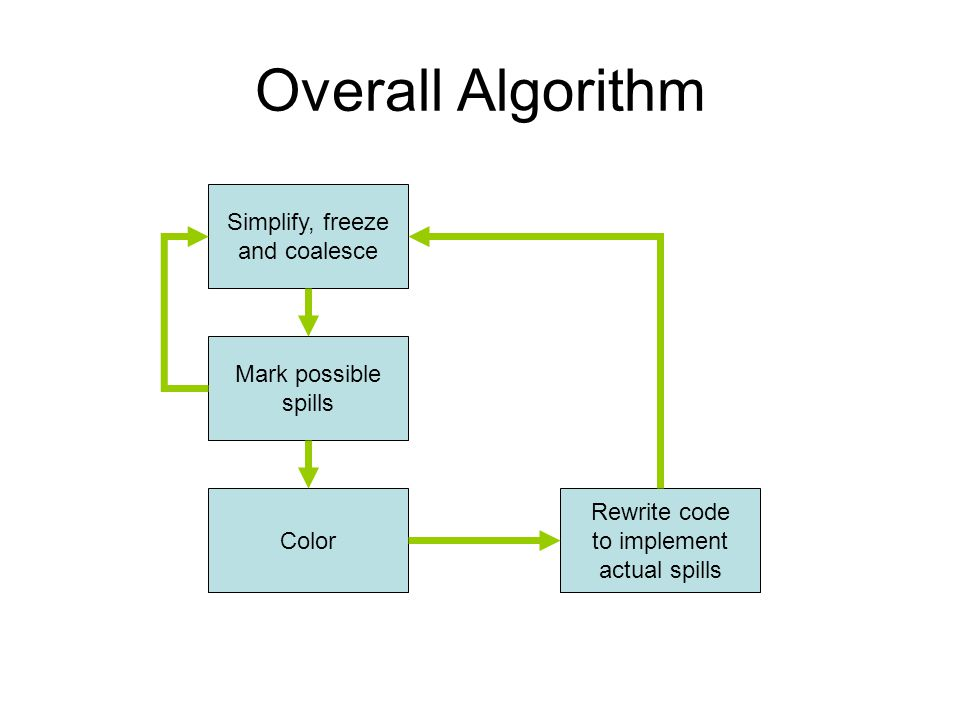 Overall Algorithm Simplify, freeze and coalesce Mark possible spills Color Rewrite code to implement actual spills