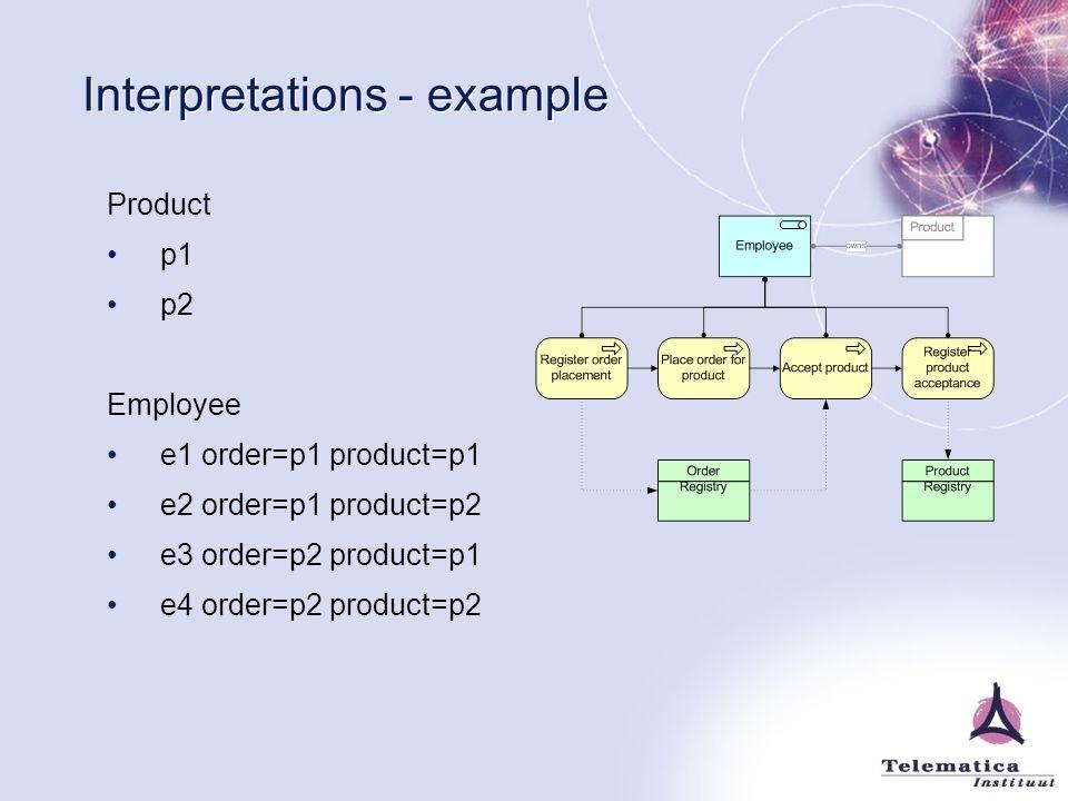 Interpretations - example Product p1 p2 Employee e1 order=p1 product=p1 e2 order=p1 product=p2 e3 order=p2 product=p1 e4 order=p2 product=p2