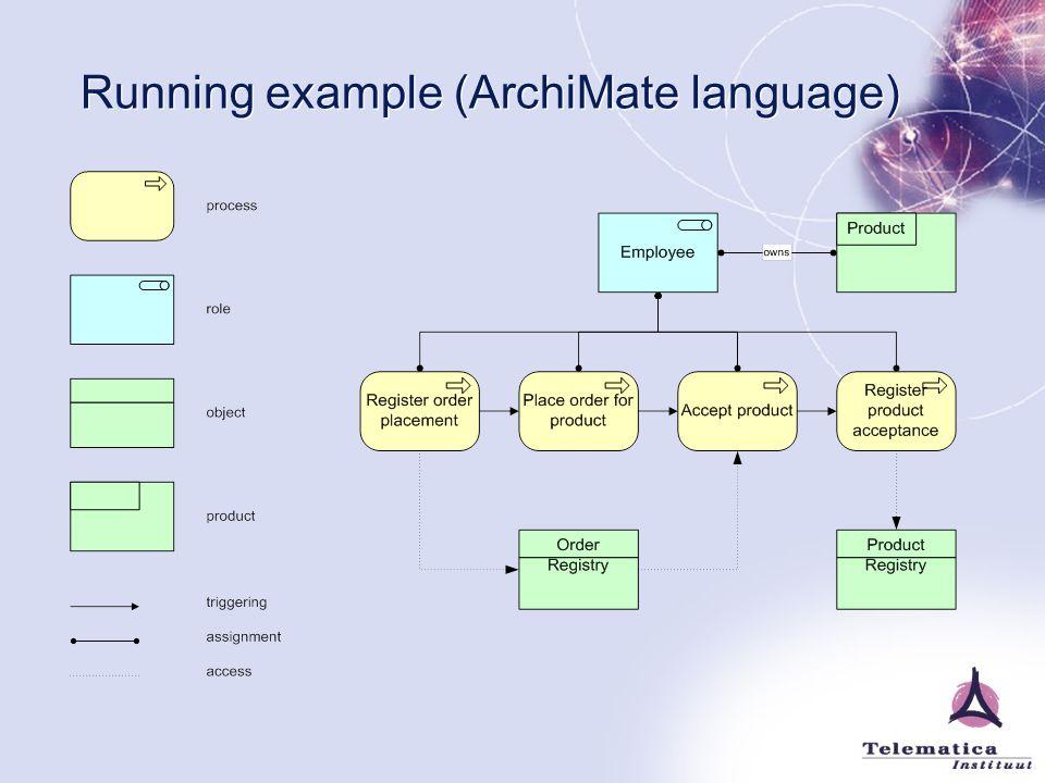 Running example (ArchiMate language)