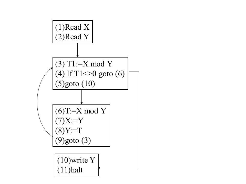 (1)Read X (2)Read Y (3) T1:=X mod Y (4) If T1<>0 goto (6) (5)goto (10) (6)T:=X mod Y (7)X:=Y (8)Y:=T (9)goto (3) (10)write Y (11)halt