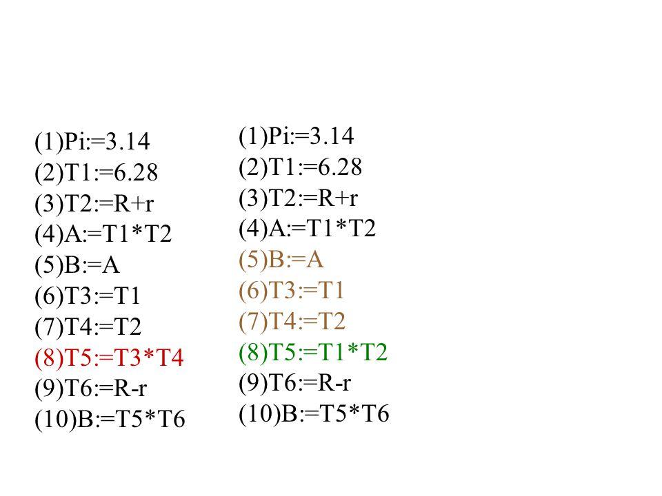 (1)Pi:=3.14 (2)T1:=6.28 (3)T2:=R+r (4)A:=T1*T2 (5)B:=A (6)T3:=T1 (7)T4:=T2 (8)T5:=T1*T2 (9)T6:=R-r (10)B:=T5*T6 (1)Pi:=3.14 (2)T1:=6.28 (3)T2:=R+r (4)A:=T1*T2 (5)B:=A (6)T3:=T1 (7)T4:=T2 (8)T5:=T3*T4 (9)T6:=R-r (10)B:=T5*T6