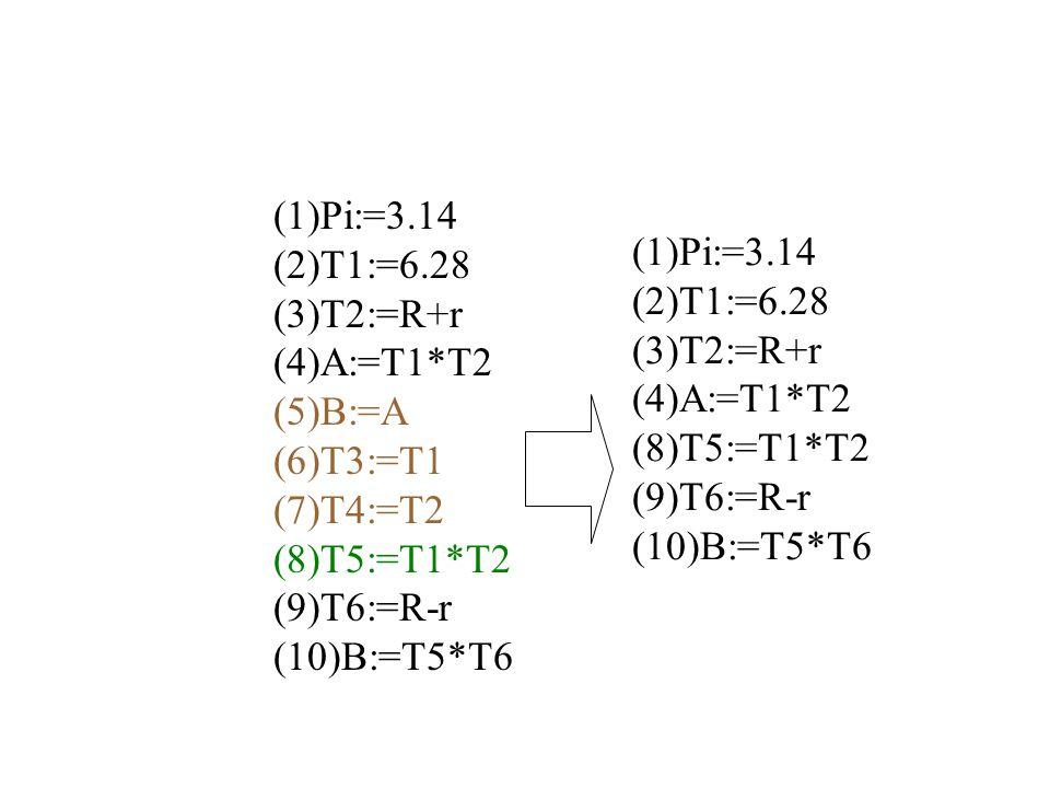 (1)Pi:=3.14 (2)T1:=6.28 (3)T2:=R+r (4)A:=T1*T2 (5)B:=A (6)T3:=T1 (7)T4:=T2 (8)T5:=T1*T2 (9)T6:=R-r (10)B:=T5*T6 (1)Pi:=3.14 (2)T1:=6.28 (3)T2:=R+r (4)A:=T1*T2 (8)T5:=T1*T2 (9)T6:=R-r (10)B:=T5*T6