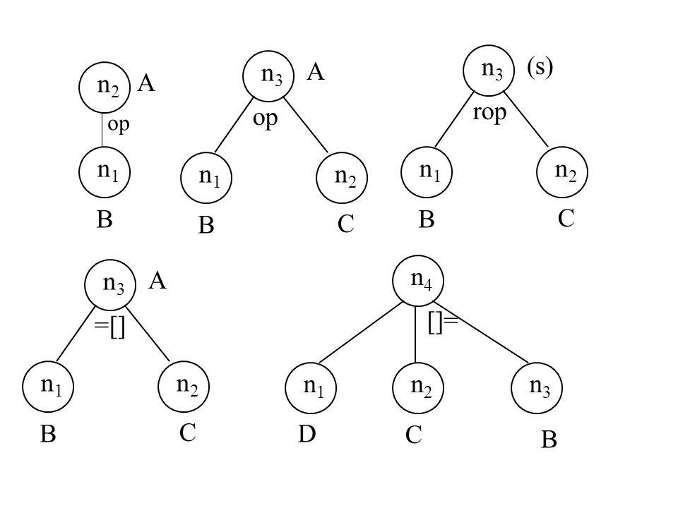 n1n1 B A n2n2 op n1n1 n2n2 n3n3 B C A n1n1 n2n2 n3n3 B C A =[] n1n1 n2n2 n3n3 B C (s)rop n2n2 n3n3 n4n4 B C []= n1n1 D