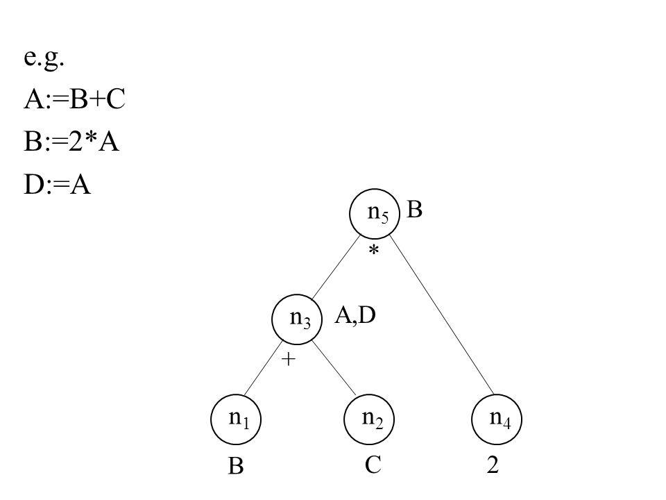 e.g. A:=B+C B:=2*A D:=A n1n1 n2n2 n3n3 B C A,D + n5n5 B n4n4 2 *