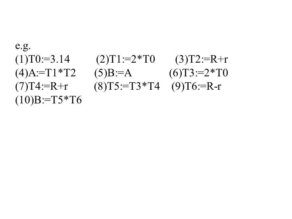 e.g. (1)T0:=3.14 (2)T1:=2*T0 (3)T2:=R+r (4)A:=T1*T2 (5)B:=A (6)T3:=2*T0 (7)T4:=R+r (8)T5:=T3*T4 (9)T6:=R-r (10)B:=T5*T6