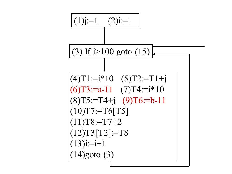 (1)j:=1 (2)i:=1 (3) If i>100 goto (15) (4)T1:=i*10 (5)T2:=T1+j (6)T3:=a-11 (7)T4:=i*10 (8)T5:=T4+j (9)T6:=b-11 (10)T7:=T6[T5] (11)T8:=T7+2 (12)T3[T2]:=T8 (13)i:=i+1 (14)goto (3)