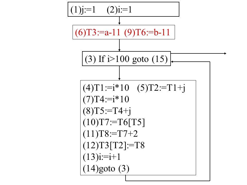 (1)j:=1 (2)i:=1 (3) If i>100 goto (15) (4)T1:=i*10 (5)T2:=T1+j (7)T4:=i*10 (8)T5:=T4+j (10)T7:=T6[T5] (11)T8:=T7+2 (12)T3[T2]:=T8 (13)i:=i+1 (14)goto (3) (6)T3:=a-11 (9)T6:=b-11