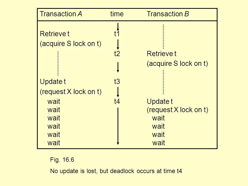 Transaction A time Transaction B Retrieve tt1 (acquire S lock on t) t2 Retrieve t (acquire S lock on t) Update tt3 (request X lock on t) waitt4 Update t wait (request X lock on t) wait wait Fig.