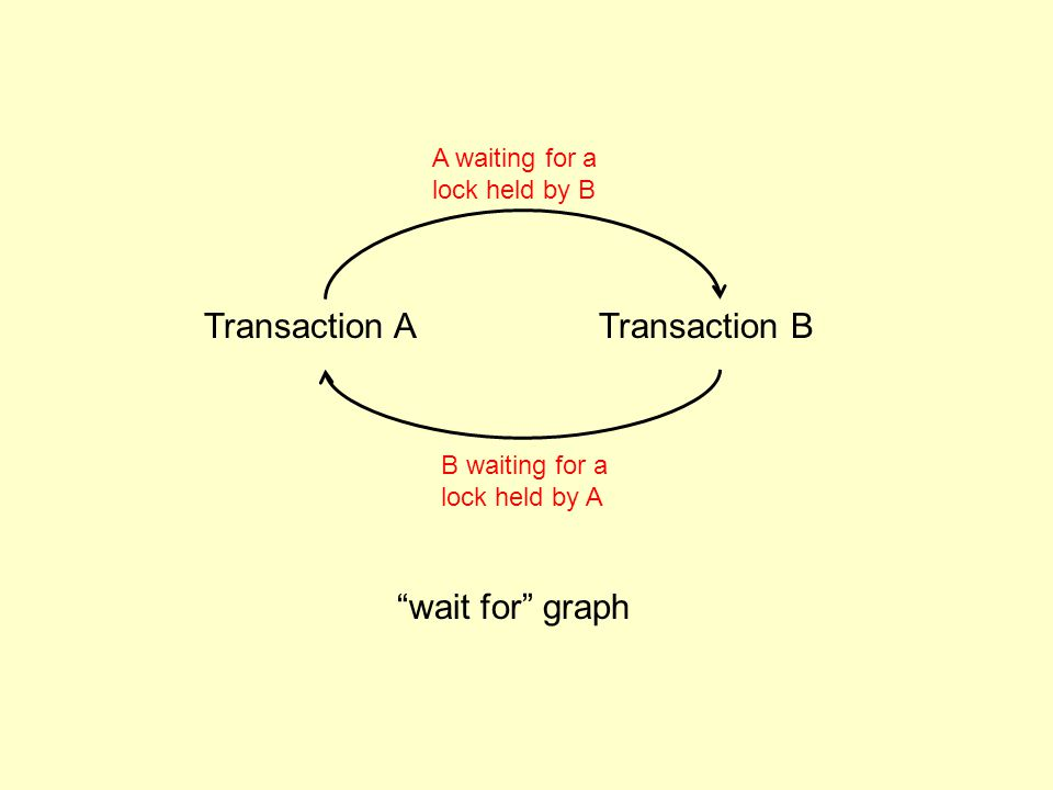 Transaction ATransaction B A waiting for a lock held by B B waiting for a lock held by A wait for graph