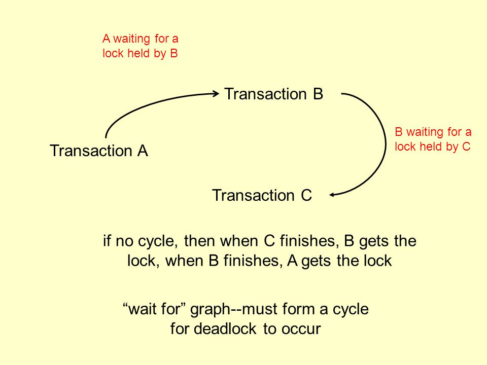 Transaction A Transaction B A waiting for a lock held by B Transaction C B waiting for a lock held by C wait for graph--must form a cycle for deadlock to occur if no cycle, then when C finishes, B gets the lock, when B finishes, A gets the lock