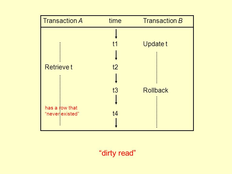 Transaction A time Transaction B t1 Update t Retrieve tt2 t3 Rollback t4 dirty read has a row that never existed