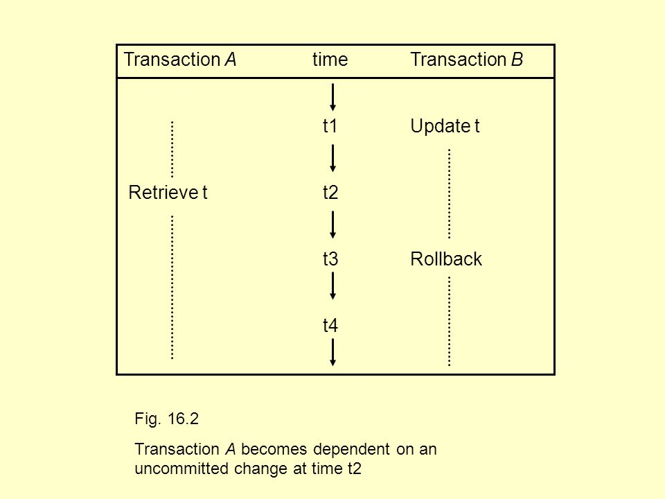 Transaction A time Transaction B t1 Update t Retrieve tt2 t3 Rollback t4 Fig.