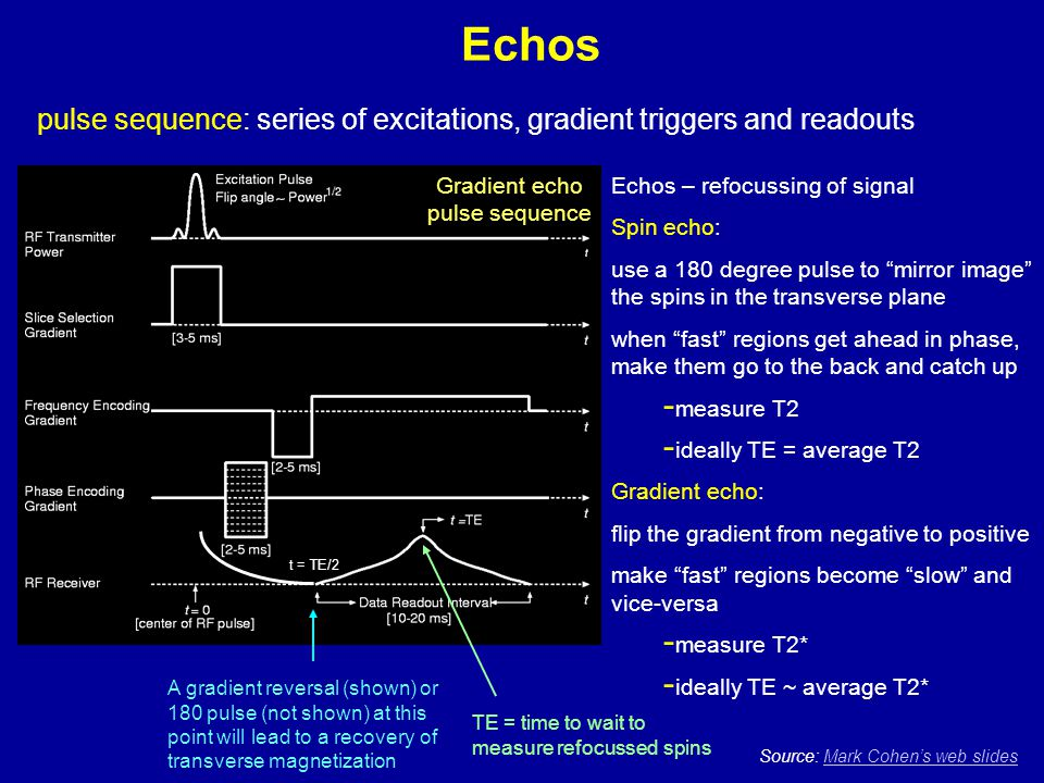 """Echos Source: Mark Cohen's web slidesMark Cohen's web slides Echos – refocussing of signal Spin echo: use a 180 degree pulse to """"mirror image"""" the spi"""