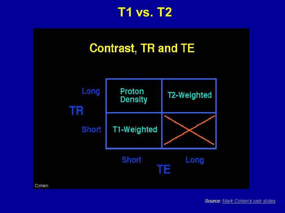 T1 vs. T2 Source: Mark Cohen's web slidesMark Cohen's web slides
