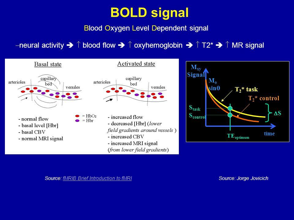 BOLD signal Source: fMRIB Brief Introduction to fMRIfMRIB Brief Introduction to fMRI  neural activity   blood flow   oxyhemoglobin   T2*   MR