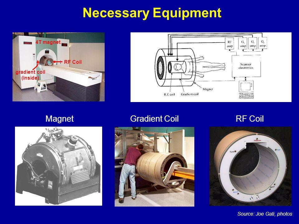 Necessary Equipment MagnetGradient CoilRF Coil Source: Joe Gati, photos RF Coil 4T magnet gradient coil (inside)