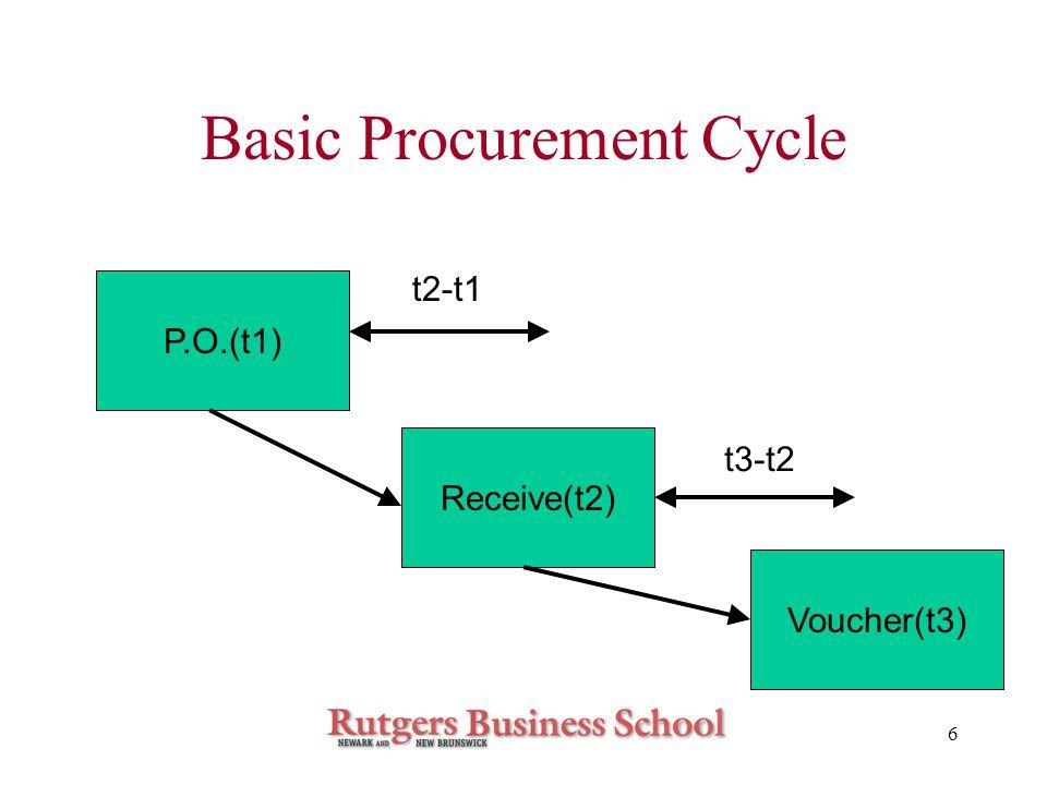 7 Continuity Equations of Basic Procurement Cycle Receive(t2)= P.O.(t1) Voucher(t3)= Receive(t2) Aren't partial deliveries allowed.