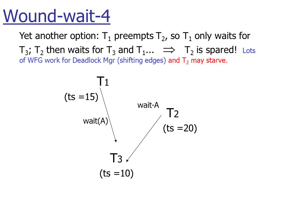 T 1 (ts =15) T 2 (ts =20) T 3 (ts =10) wait(A) Yet another option: T 1 preempts T 2, so T 1 only waits for T 3 ; T 2 then waits for T 3 and T 1...