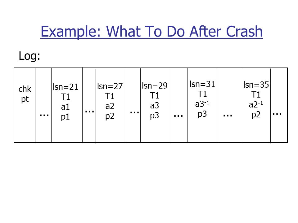 Example: What To Do After Crash lsn=21 T1 a1 p1 lsn=35 T1 a2 -1 p2 lsn=27 T1 a2 p2...