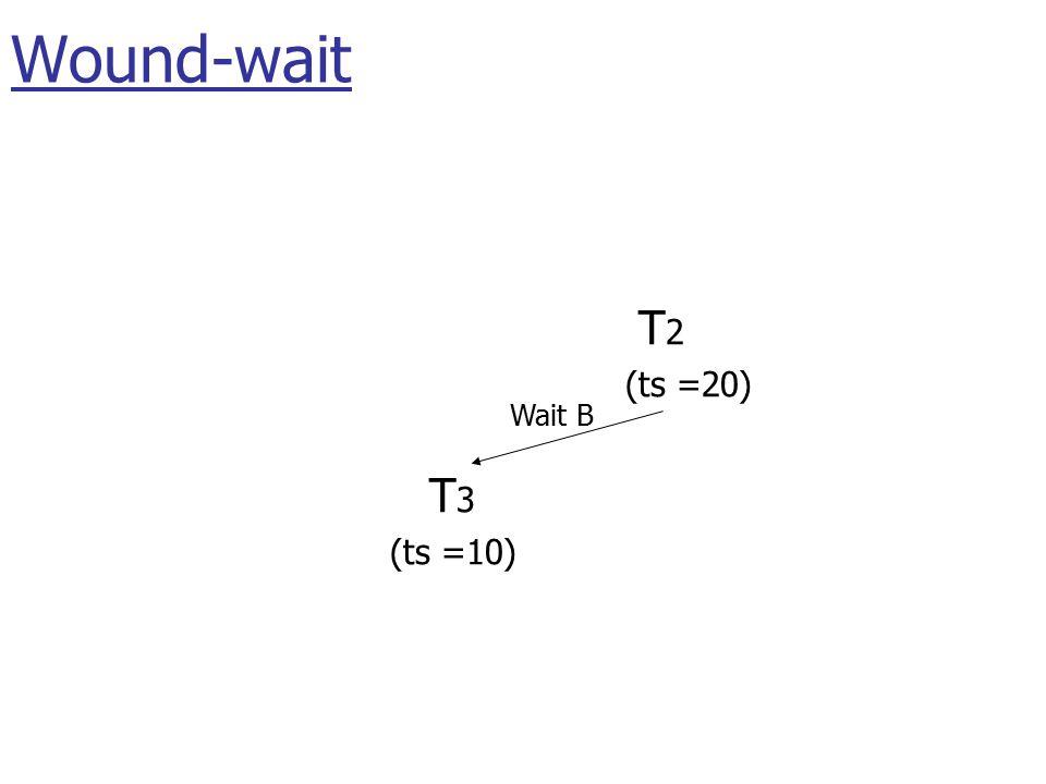 T 1 (ts =25) T 2 (ts =20) T 3 (ts =10) Wait A Wait B Wait C Wound-wait