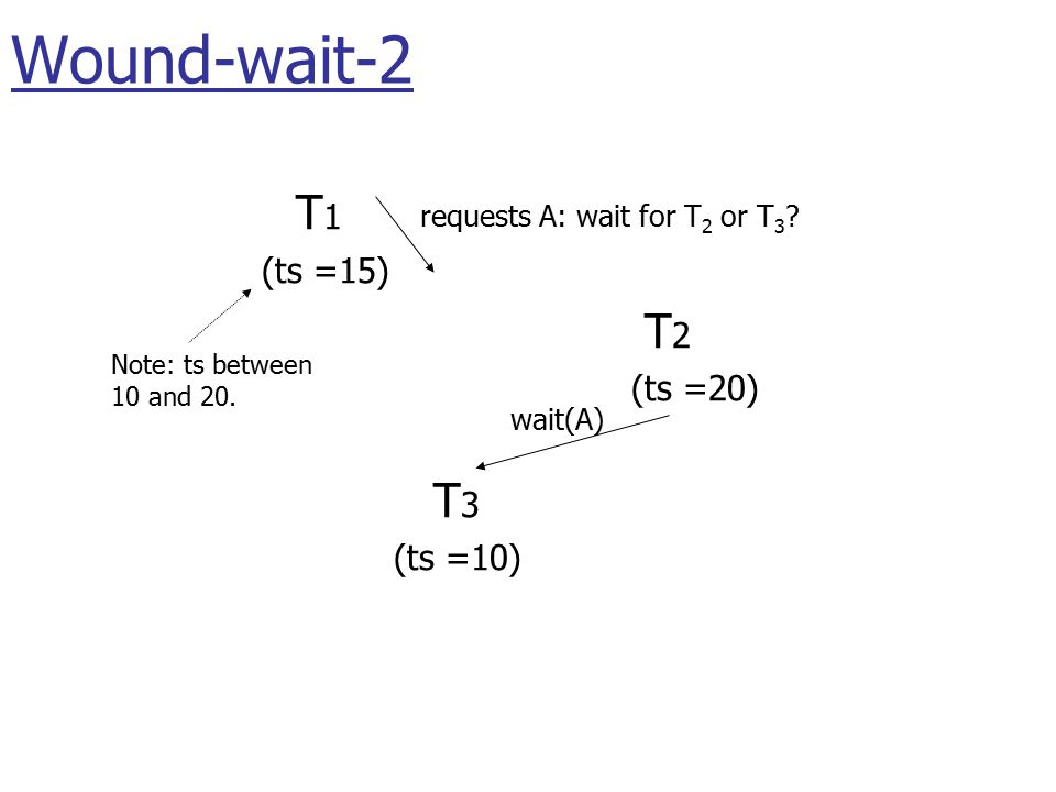 T 1 (ts =15) T 2 (ts =20) T 3 (ts =10) wait(A) requests A: wait for T 2 or T 3 .