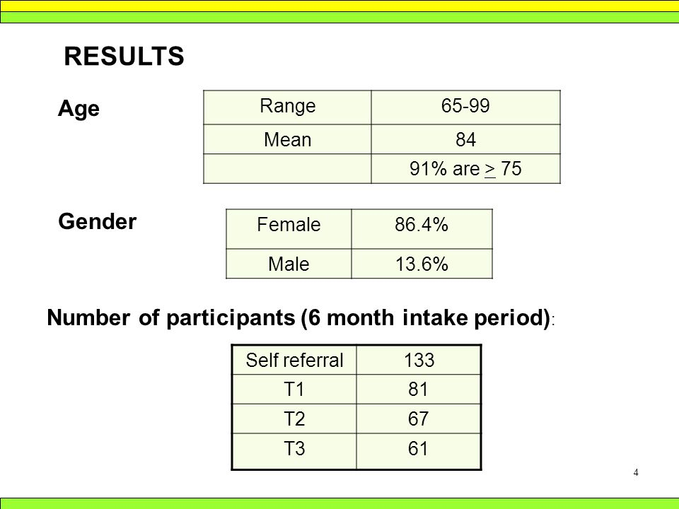 4 RESULTS Range65-99 Mean84 91% are > 75 Gender Female86.4% Male13.6% Age Number of participants (6 month intake period) : Self referral133 T181 T267 T361