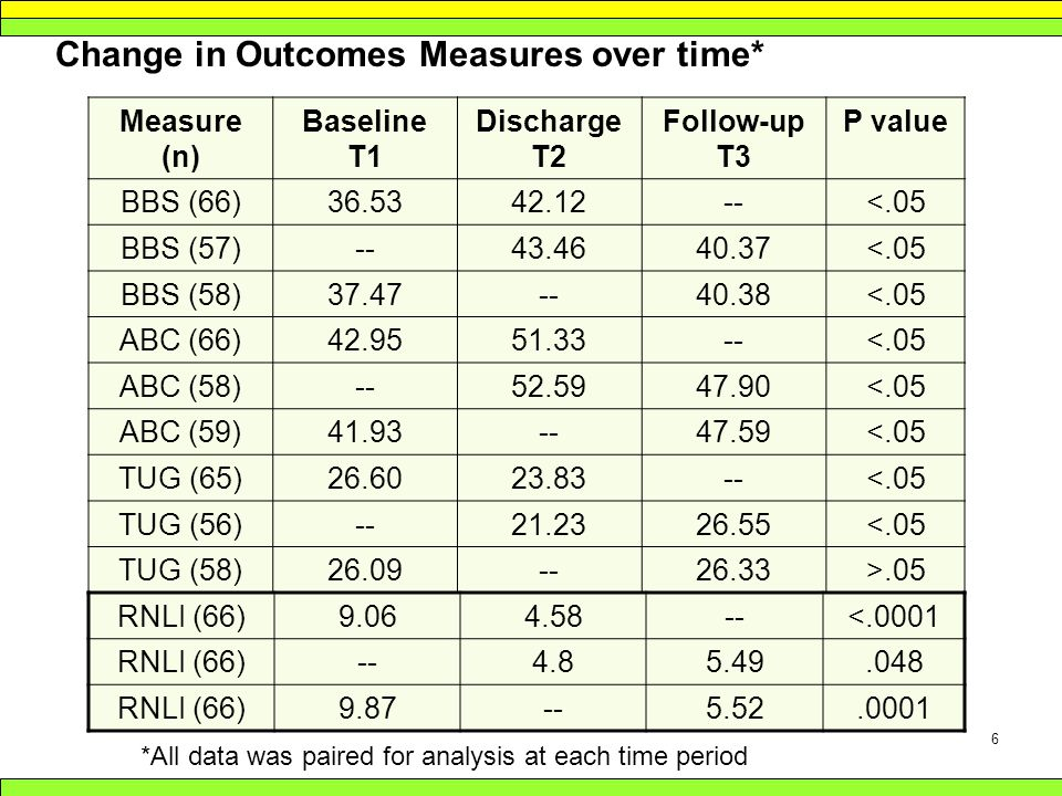 6 Change in Outcomes Measures over time* Measure (n) Baseline T1 Discharge T2 Follow-up T3 P value BBS (66)36.5342.12--<.05 BBS (57)--43.4640.37<.05 BBS (58)37.47--40.38<.05 ABC (66)42.9551.33--<.05 ABC (58)--52.5947.90<.05 ABC (59)41.93--47.59<.05 TUG (65)26.6023.83--<.05 TUG (56)--21.2326.55<.05 TUG (58)26.09--26.33>.05 *All data was paired for analysis at each time period RNLI (66)9.064.58--<.0001 RNLI (66)--4.85.49.048 RNLI (66)9.87--5.52.0001