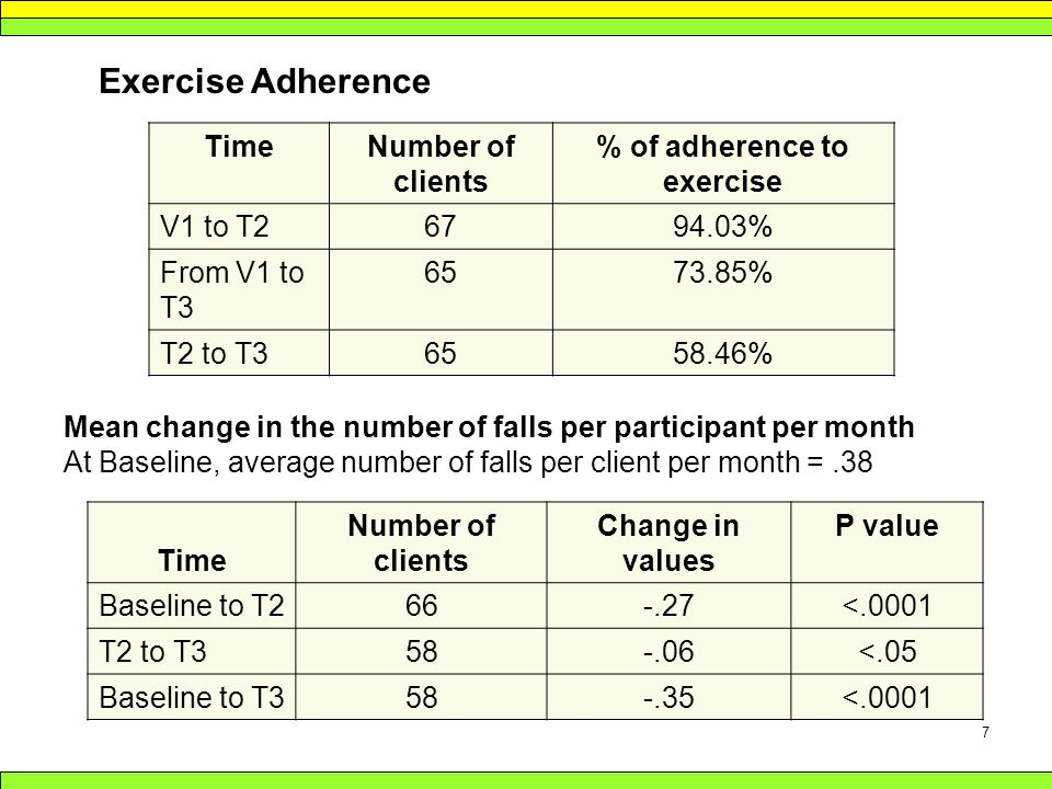7 Exercise Adherence TimeNumber of clients % of adherence to exercise V1 to T26794.03% From V1 to T3 6573.85% T2 to T36558.46% Mean change in the number of falls per participant per month At Baseline, average number of falls per client per month =.38 Time Number of clients Change in values P value Baseline to T266-.27<.0001 T2 to T358-.06<.05 Baseline to T358-.35<.0001