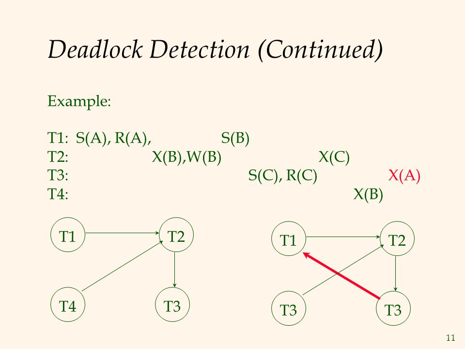 11 Deadlock Detection (Continued) Example: T1: S(A), R(A), S(B) T2: X(B),W(B) X(C) T3: S(C), R(C) X(A) T4: X(B) T1T2 T4T3 T1T2 T3