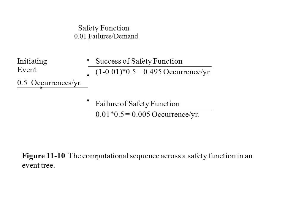 Safety Function 0.01 Failures/Demand Initiating Event 0.5 Occurrences/yr.