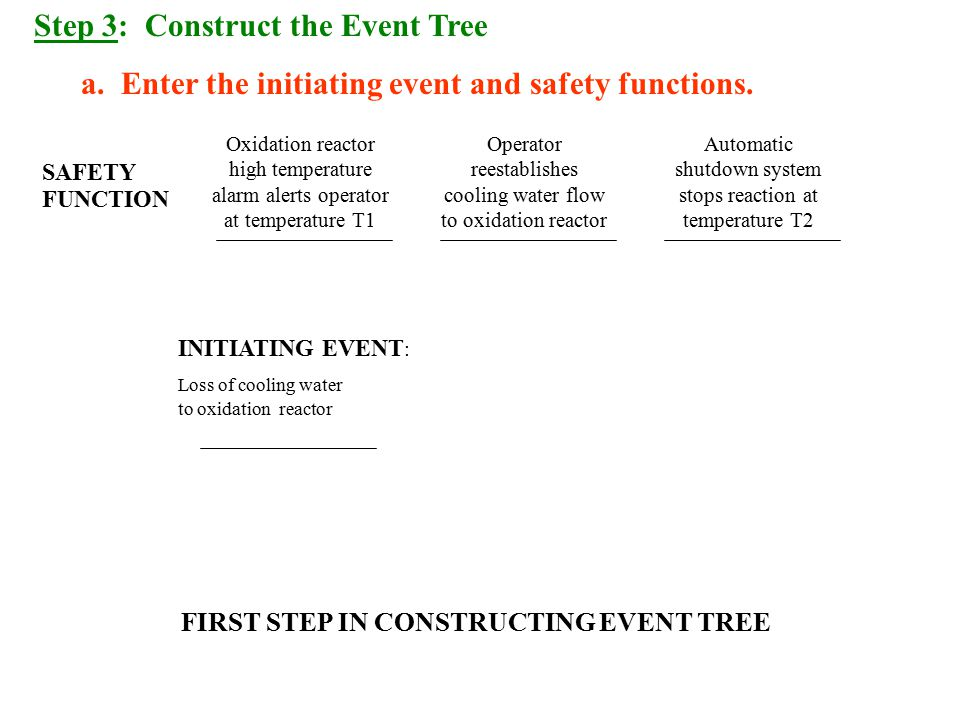 Step 3: Construct the Event Tree a.Enter the initiating event and safety functions.